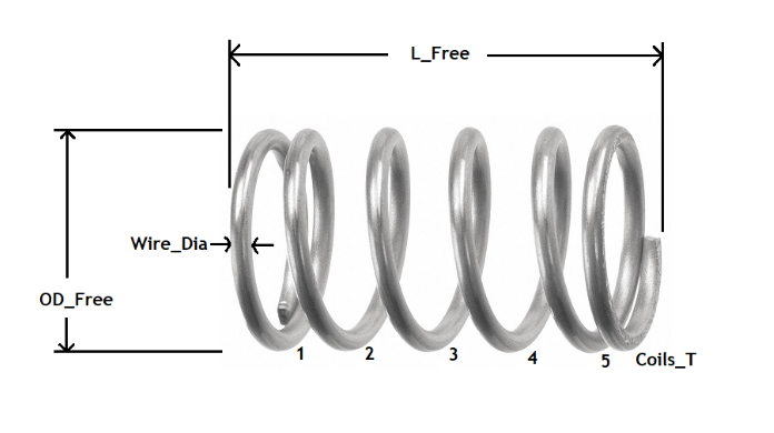 Annotated Compression Spring